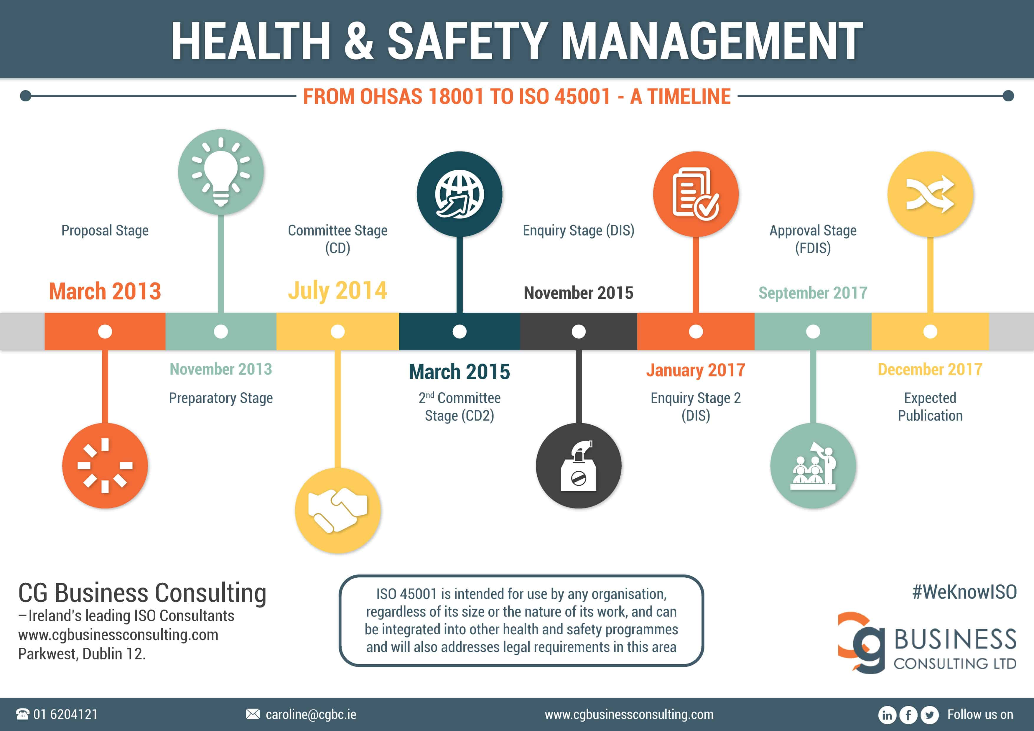 From OHSAS 18001 to ISO 45001 ...