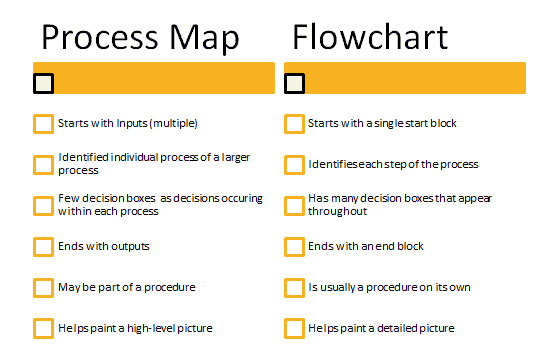 process workflow flowchart under the microcope