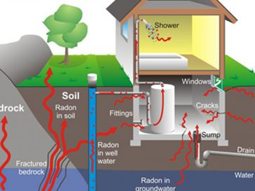 Why Radon Should be on Your Radar!